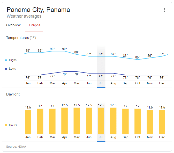 A Detailed Look at the Climate in Panama